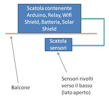 disposizione sensori