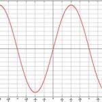 Velocità robot sinusoidale: movimento piu' fluido